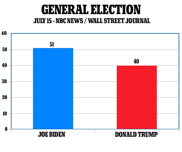 Biden is over 50 with a strong lead in the new NBC / Wall Street Journal poll