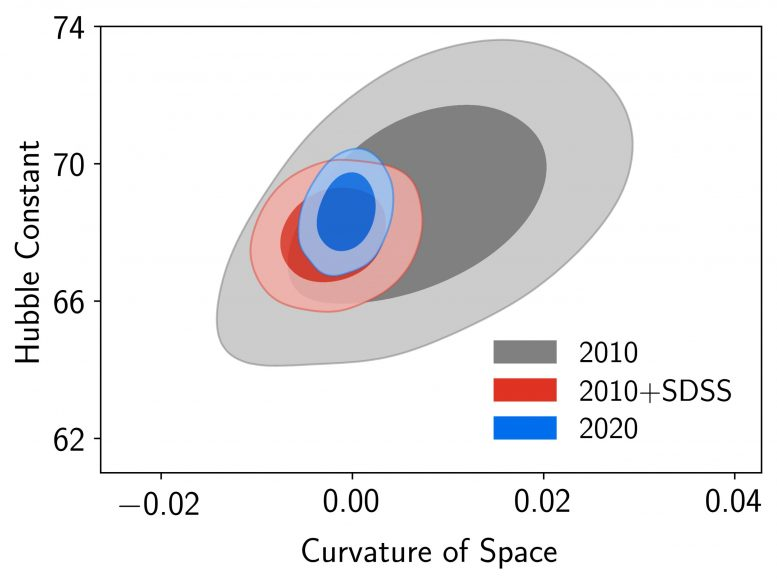 Current Expansion Rate and Curvature of the Universe