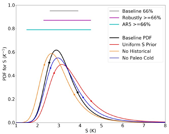 "Final estimates of the sensitivity range in Kelvin (which is the same as °C). The black curve is the calculated estimate, while the colored curves represent alternative calculations, such as using only 2 of the 3 lines of evidence. The light blue ""AR5"" line represents the range given in the last IPCC report."