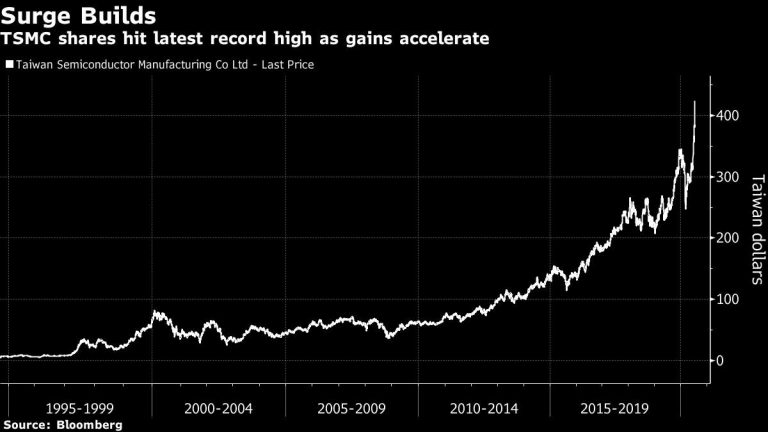 TSMC's $35 Billion Rally Puts Taiwan Stock Index Above 1990 Peak