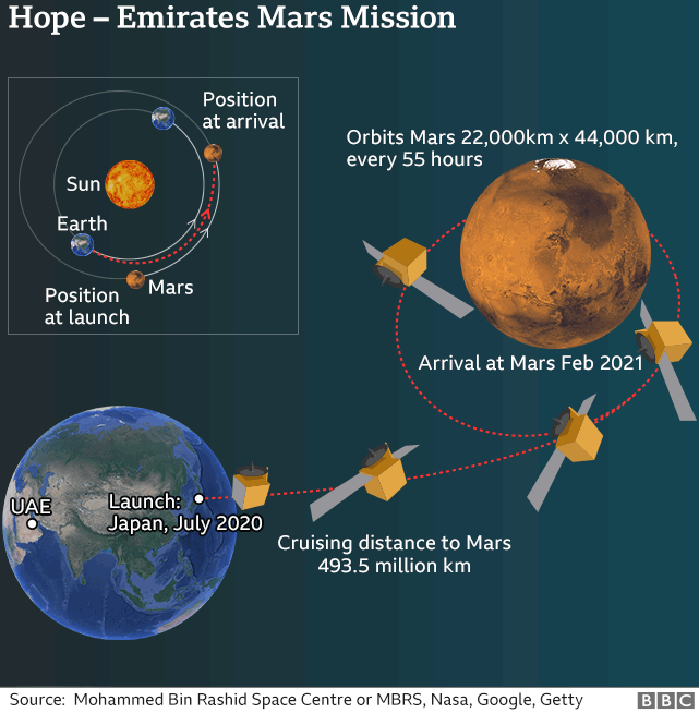 Graphic illustrating the trajectory of UAE's Hope mission to Mars